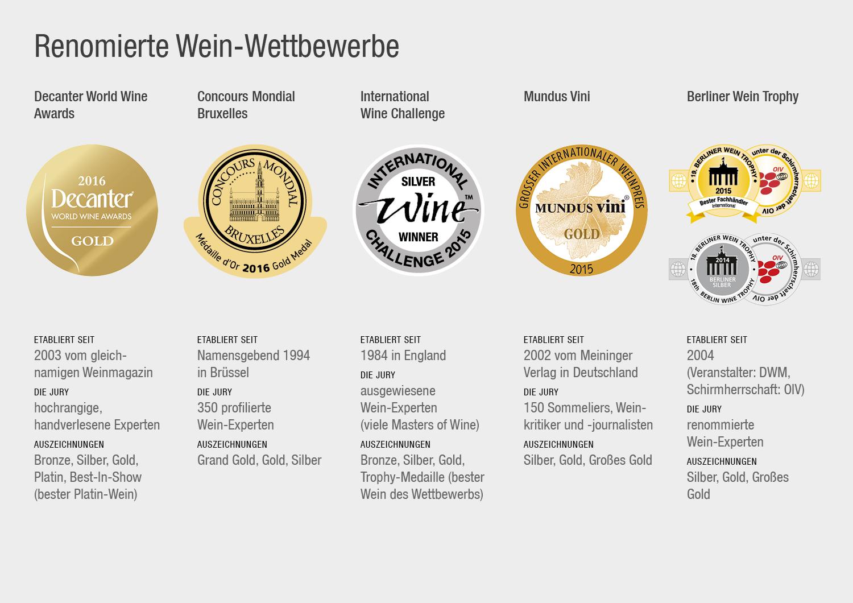 Wein-Wettbewerbe