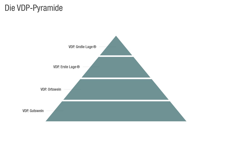 VDP Pyramide